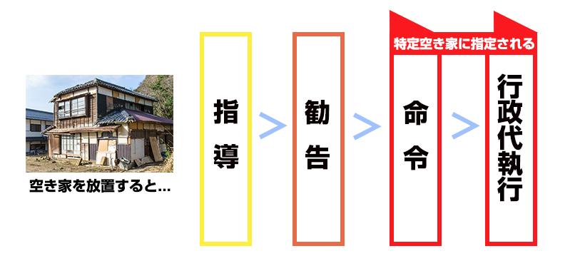 tokutei-akiya